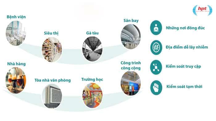 Ứng dụng vượt trội của camera đo thân nhiệt dành cho bệnh bệnh viện, siêu thị sân bay...