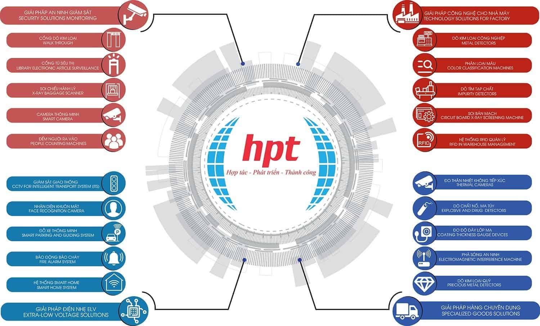 HPT Việt Nam - Nhà nhập khẩu và phân phối trực tiếp các giải pháp an ninh công nghệ cao