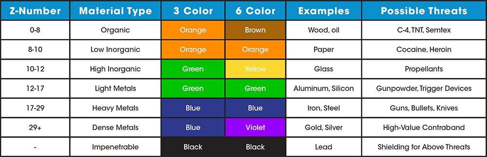Máy X ray Astrosiphysics 6 màu giúp phân biệt tốt hơn các mặt hàng có thể có thành phần tương tự
